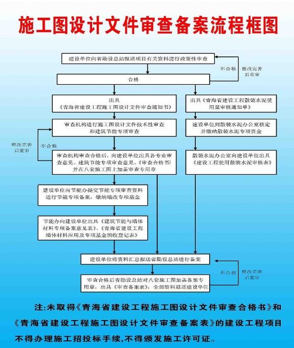 施工图设计文件审查备案流程框图图片